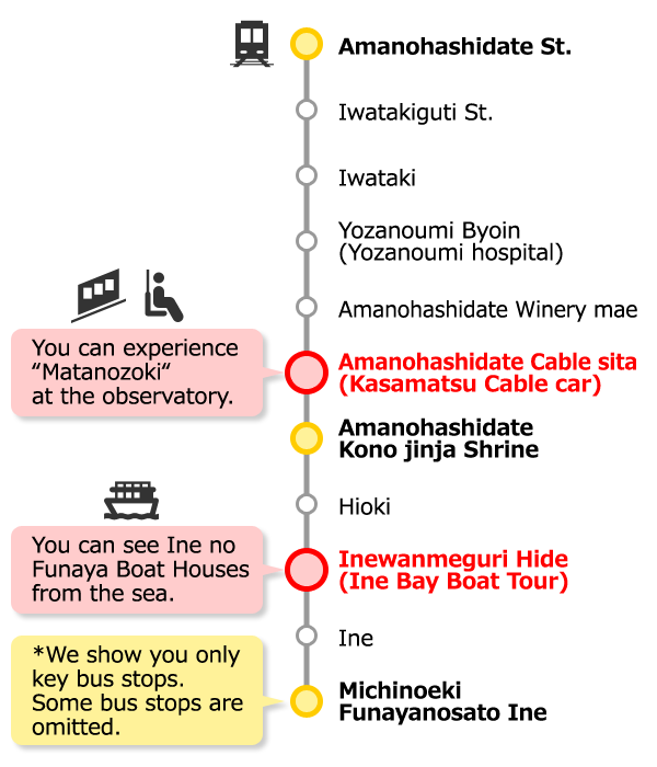 Route Bus between Amanohashidate Station and Ine